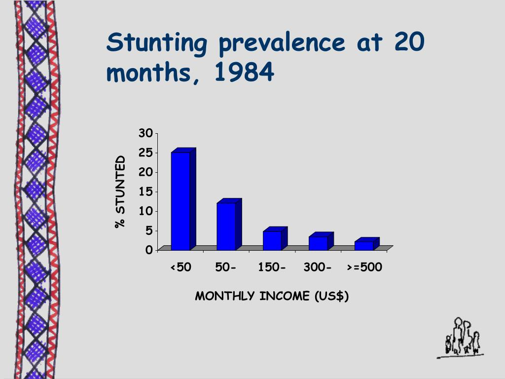 Stunting prevalence at 20 months, 1984