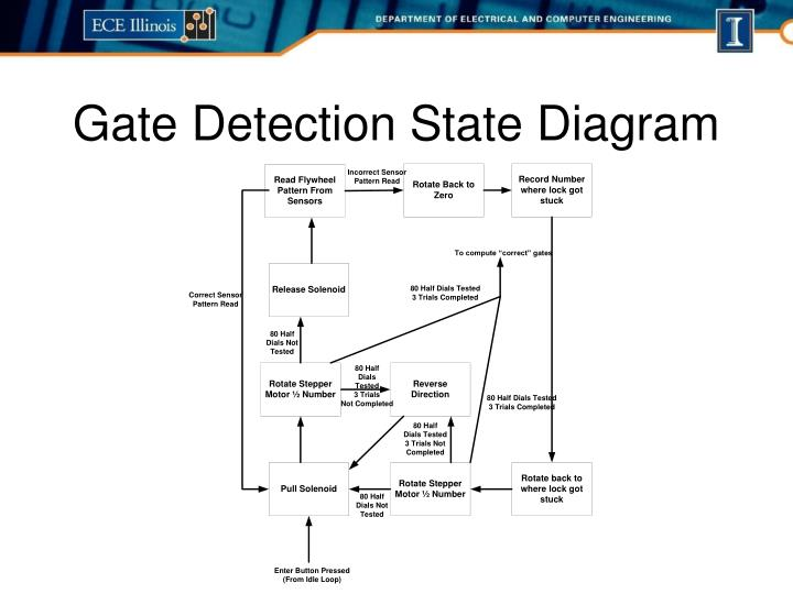 Gate Detection State Diagram