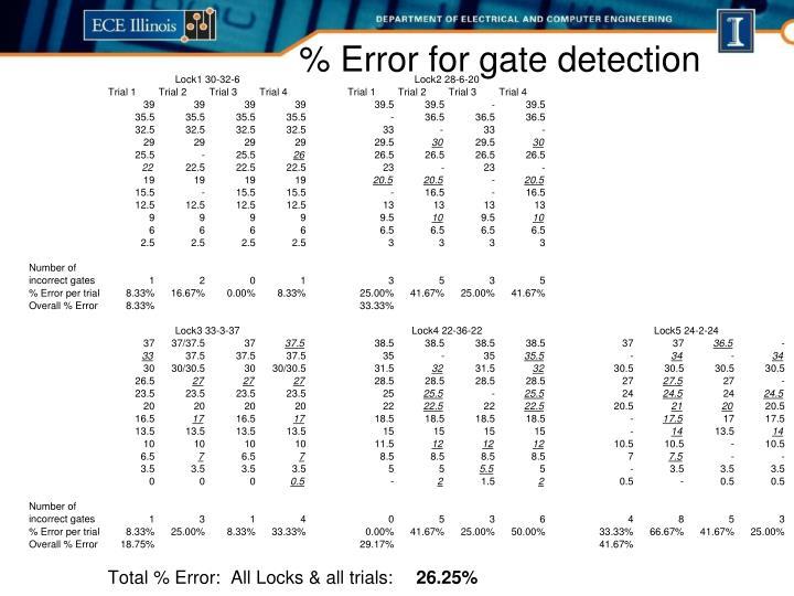 % Error for gate detection