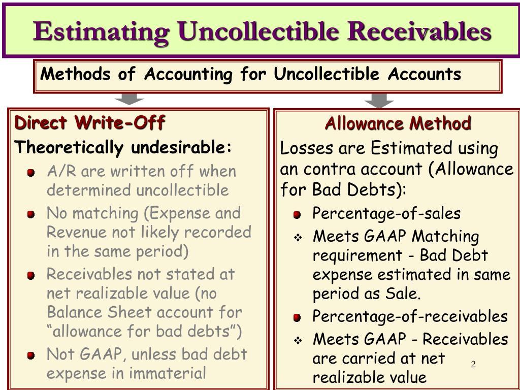 Estimating Uncollectible Receivables