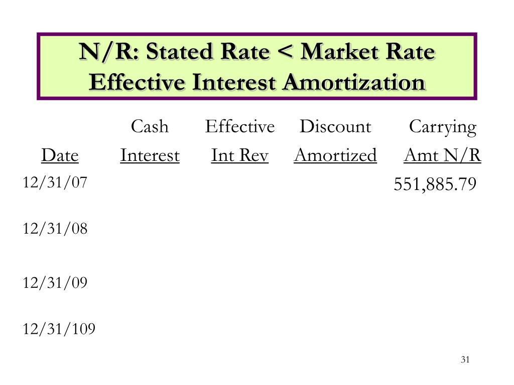 N/R: Stated Rate < Market Rate