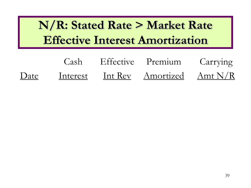 N/R: Stated Rate > Market Rate