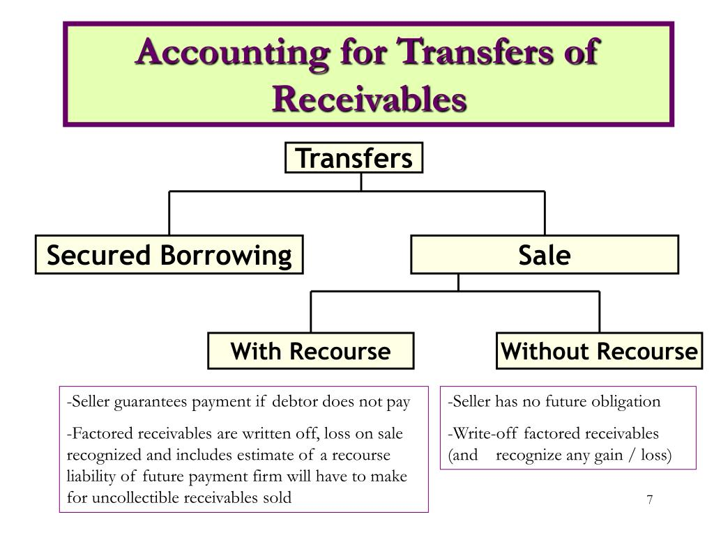 Secured Borrowing
