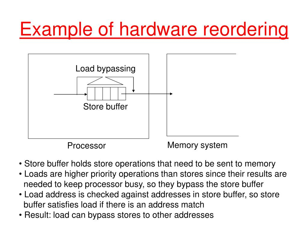 Example of hardware reordering
