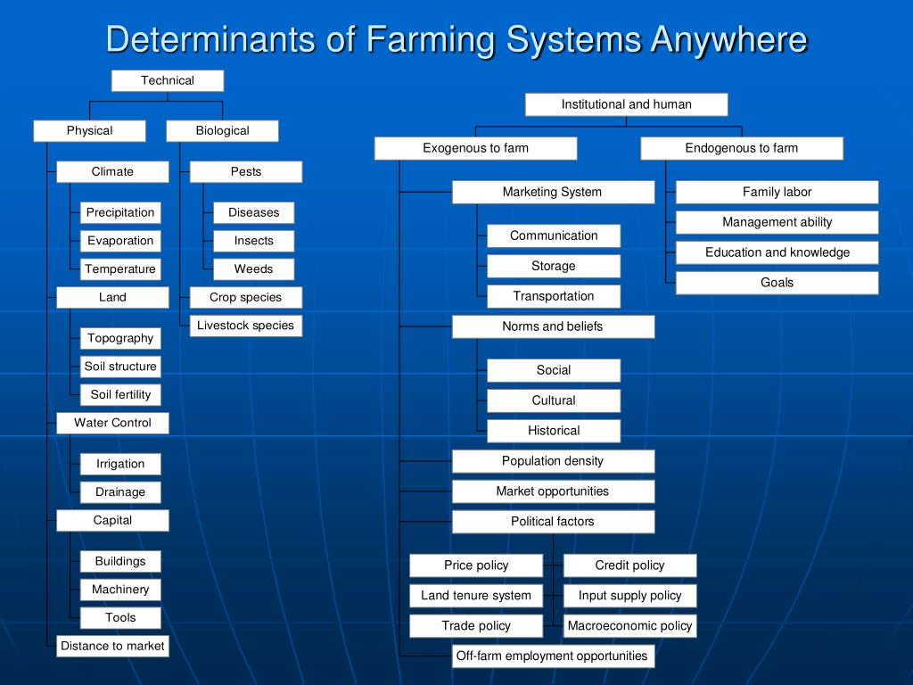 Determinants of Farming Systems Anywhere