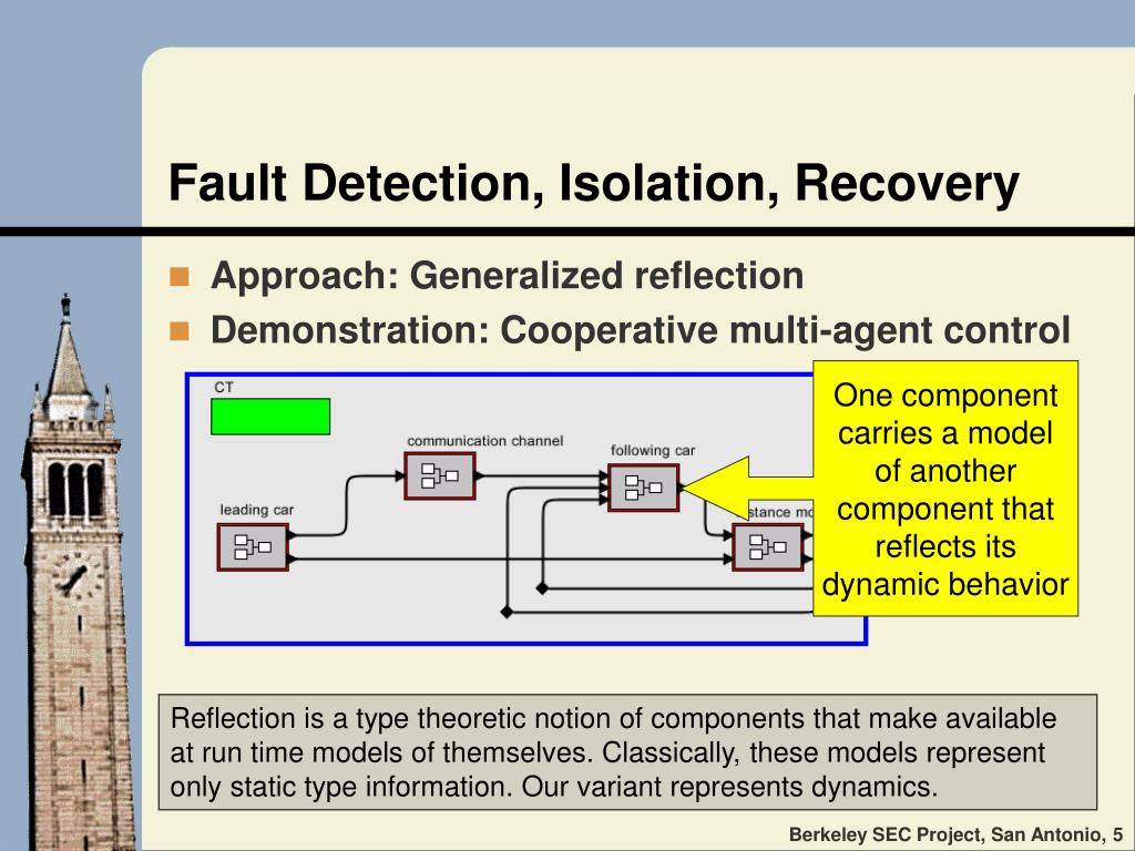 Fault Detection, Isolation, Recovery