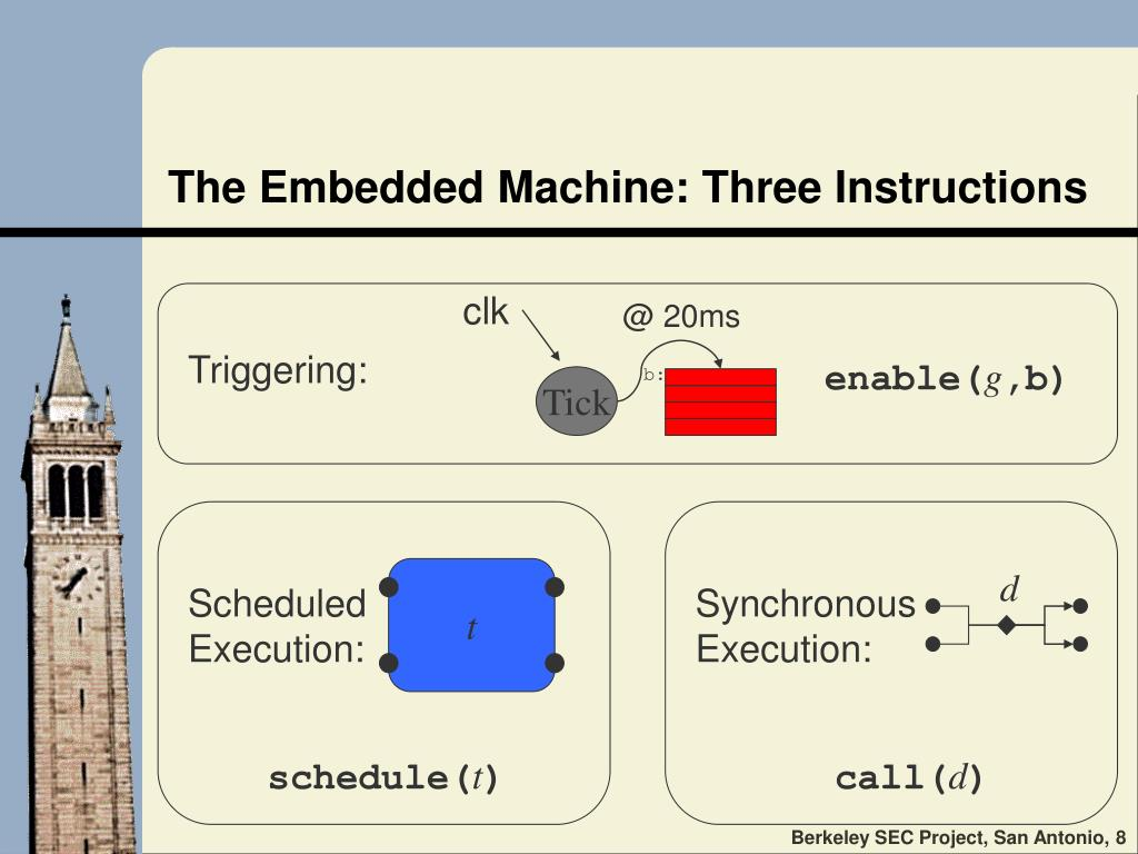 The Embedded Machine: Three Instructions
