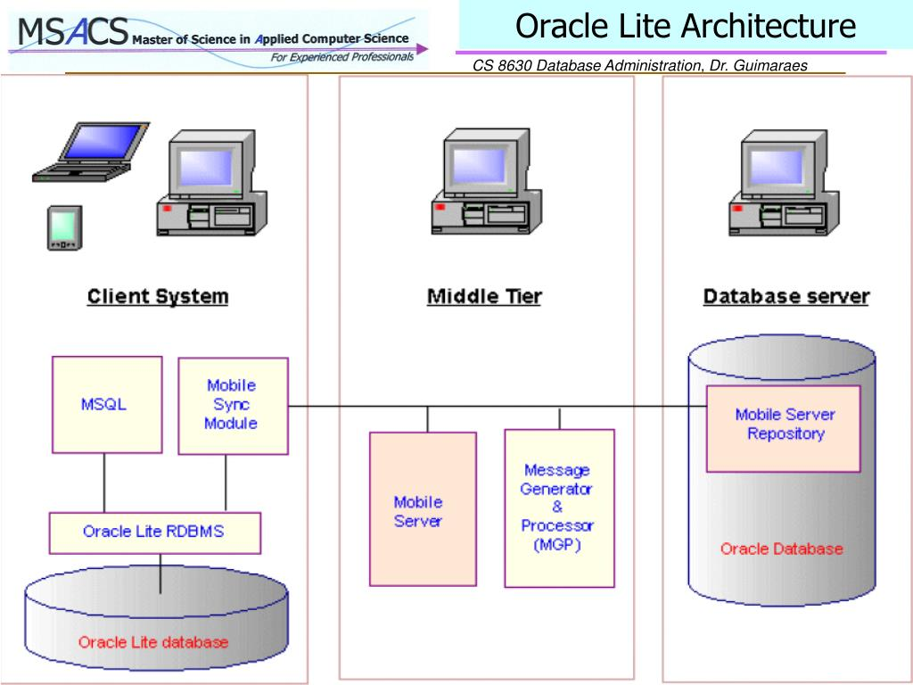 Oracle Lite Architecture