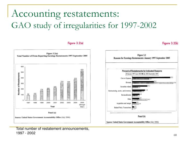 Accounting restatements: