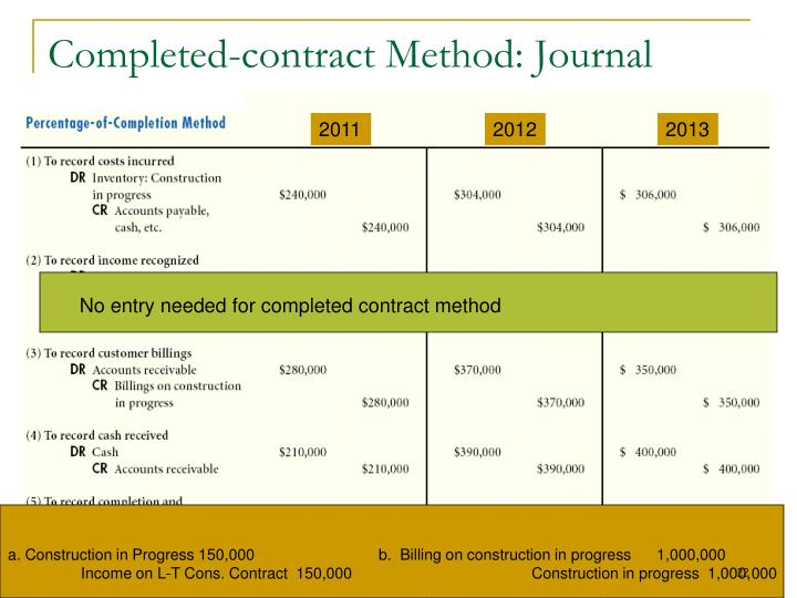 Completed-contract Method: Journal entries