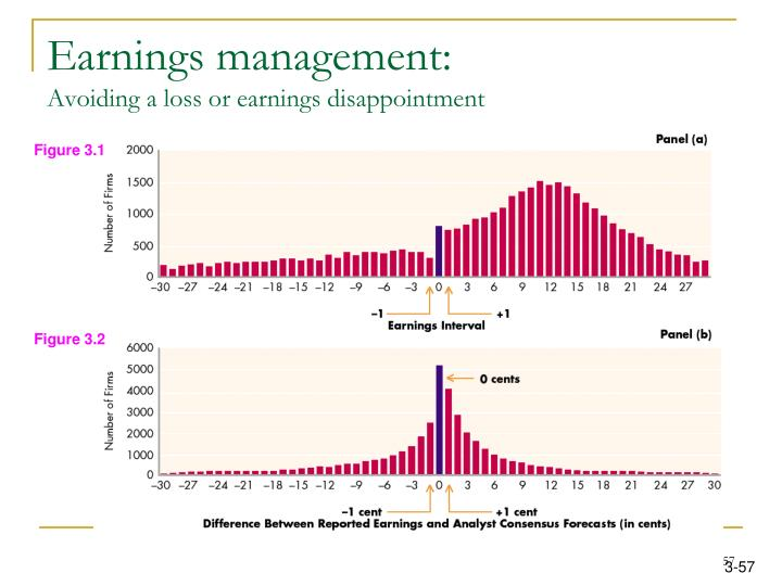 Earnings management: