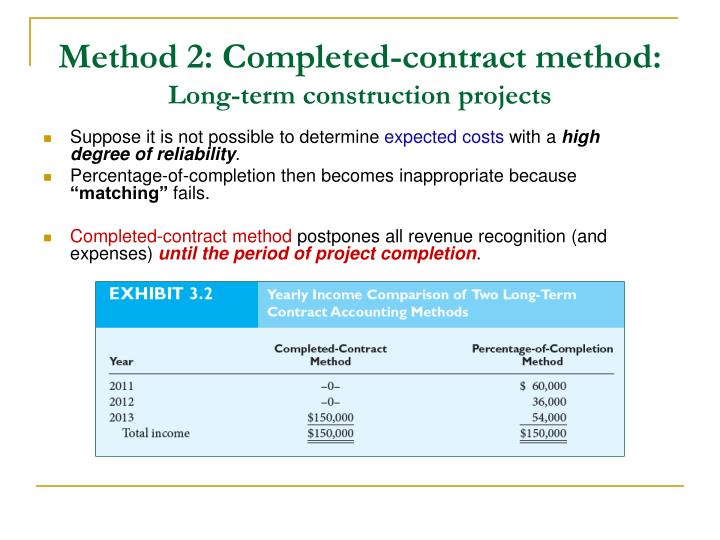 Method 2: Completed-contract method: