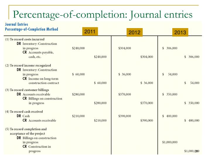 Percentage-of-completion: Journal entries
