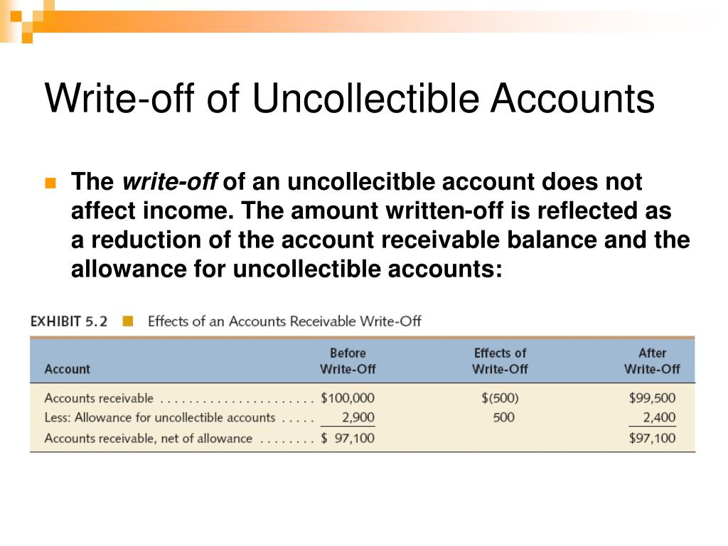 Write-off of Uncollectible Accounts