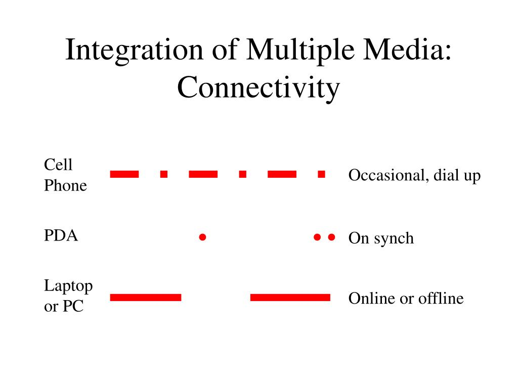 Integration of Multiple Media: Connectivity