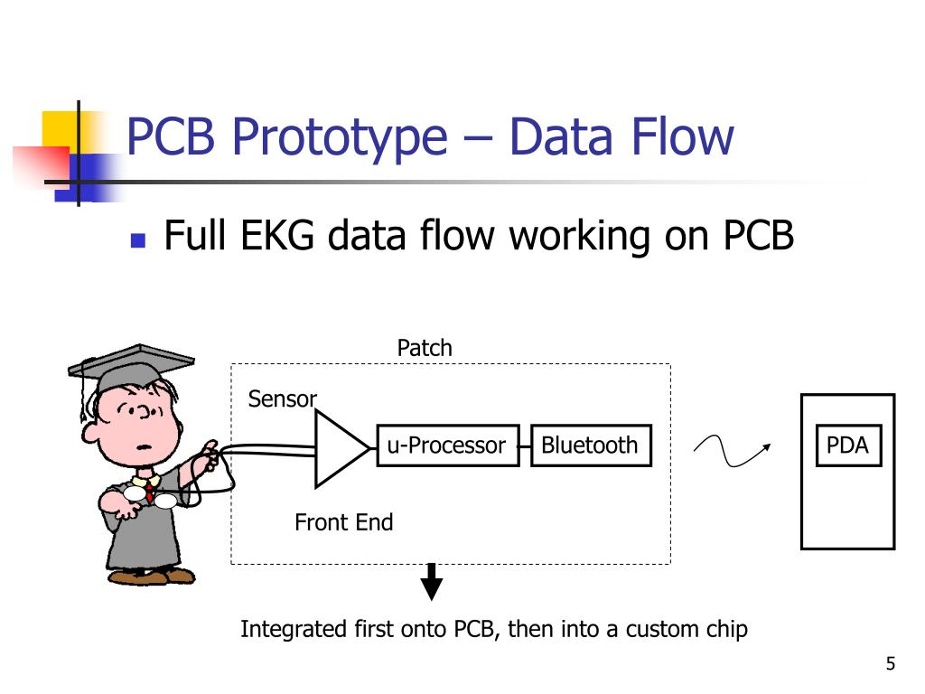 PCB Prototype – Data Flow