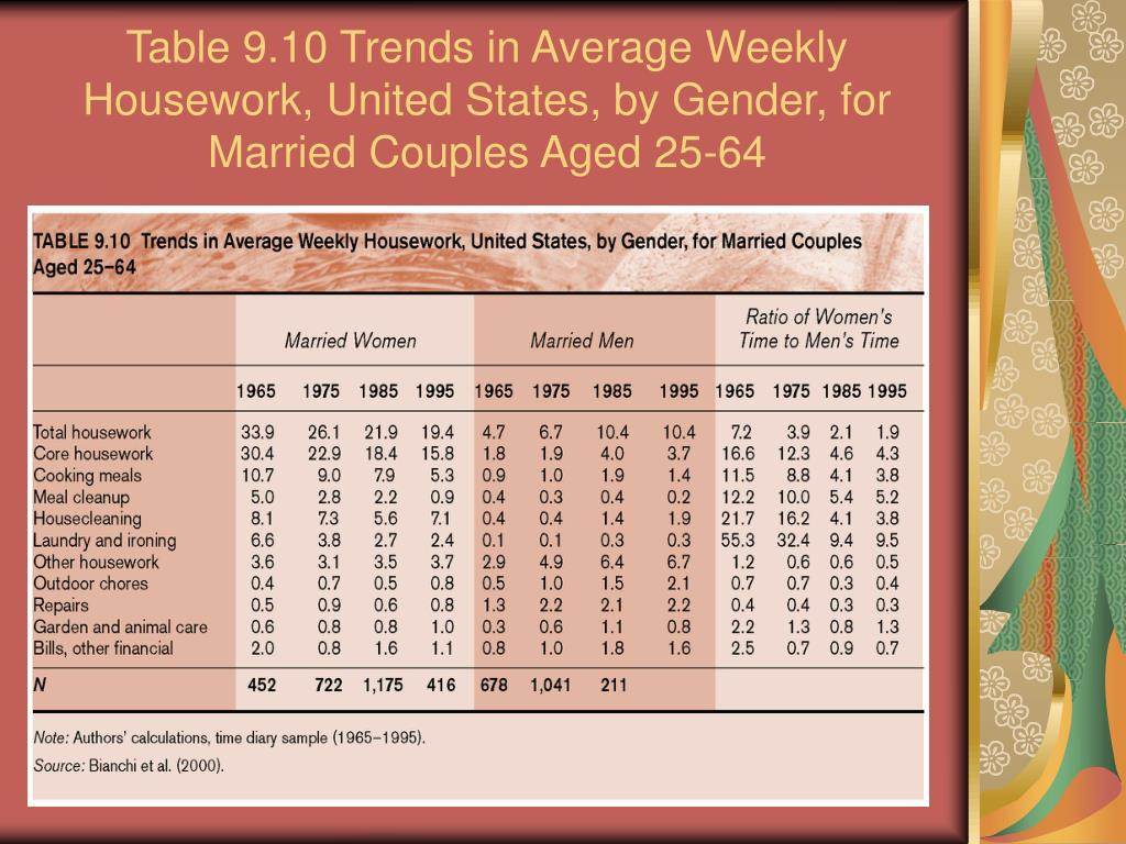 Table 9.10 Trends in Average Weekly Housework, United States, by Gender, for Married Couples Aged 25-64