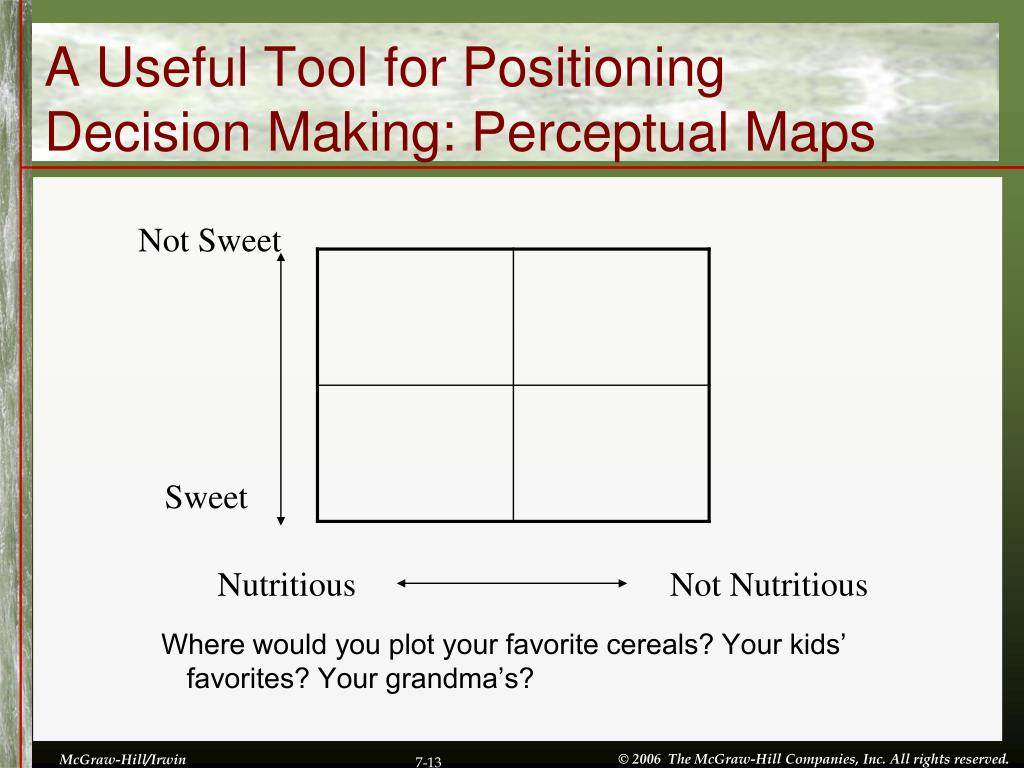 A Useful Tool for Positioning Decision Making: Perceptual Maps