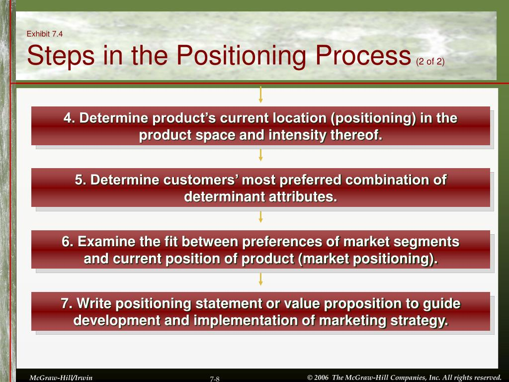 4. Determine product's current location (positioning) in the product space and intensity thereof.