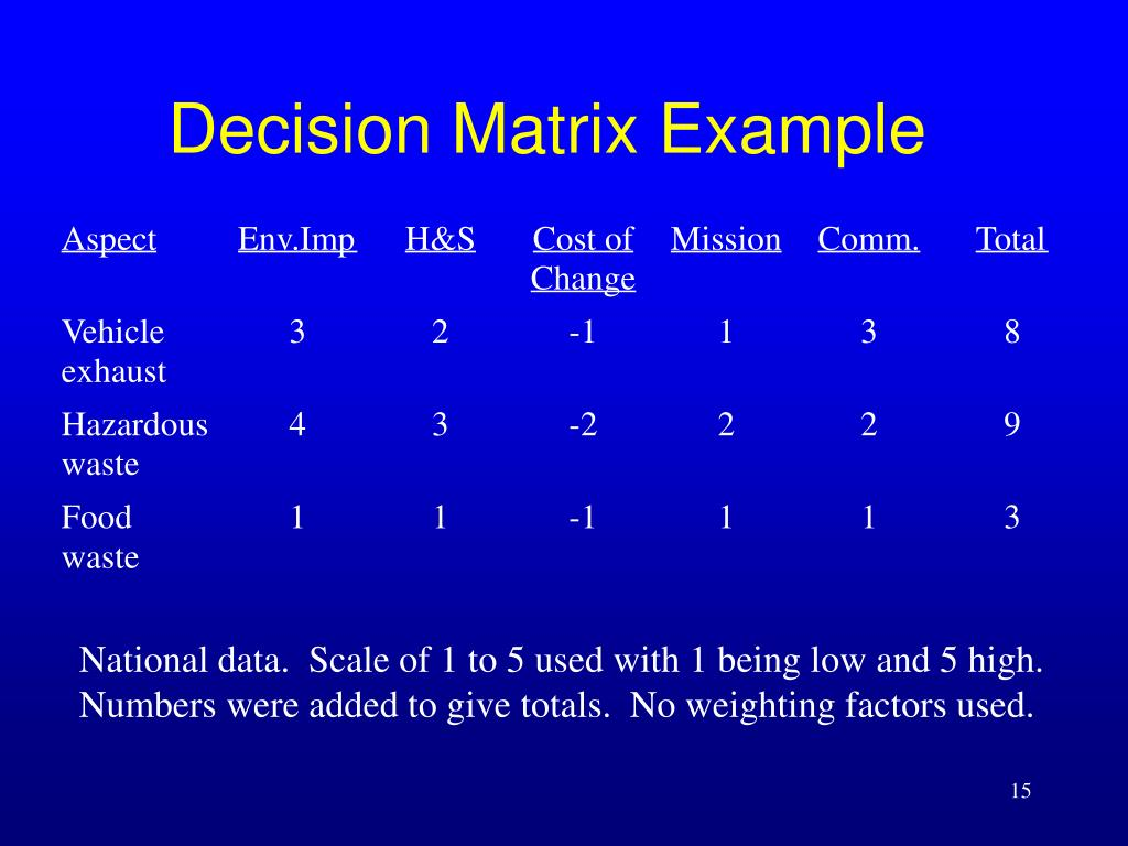 Decision Matrix Example