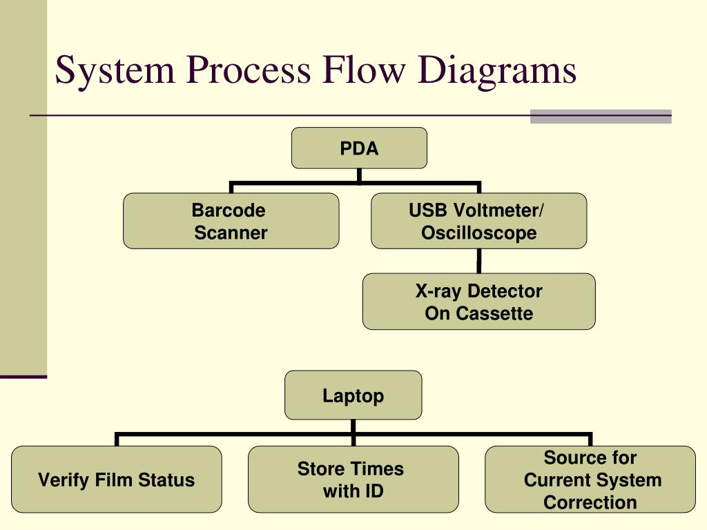 System Process Flow Diagrams