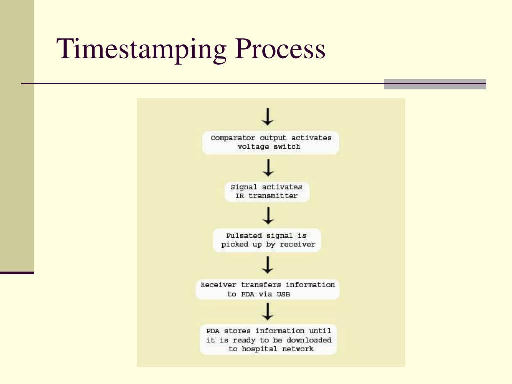 Timestamping Process