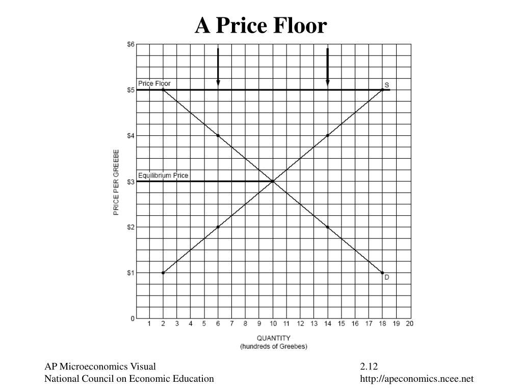 A Price Floor