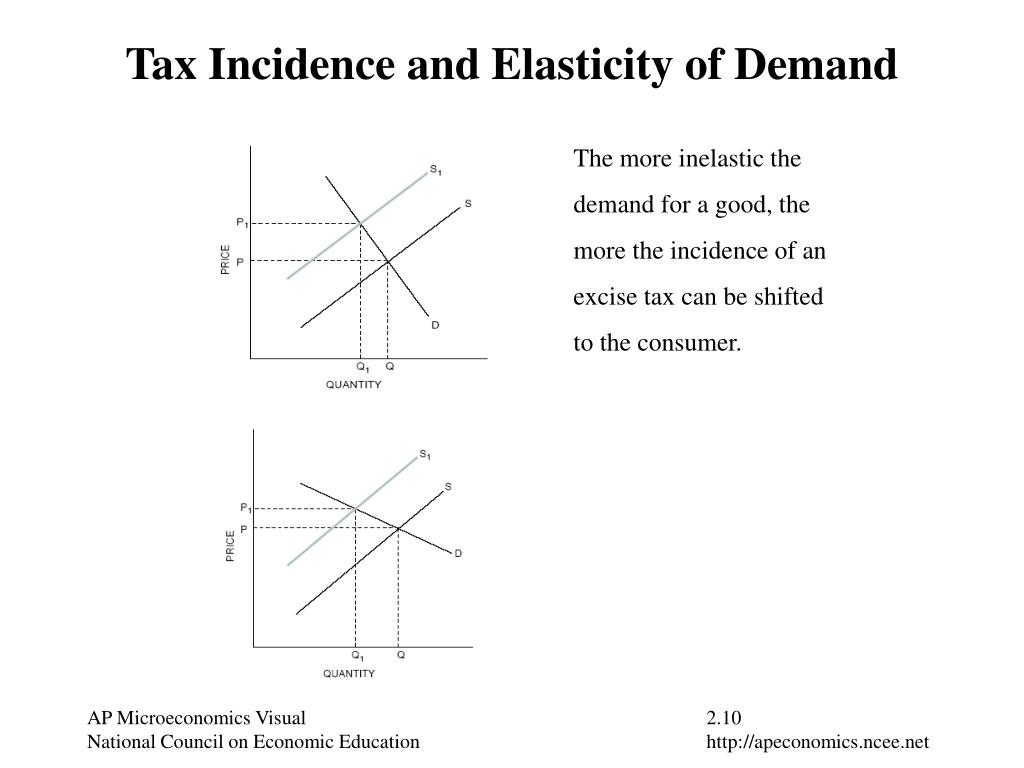 Tax Incidence and Elasticity of Demand