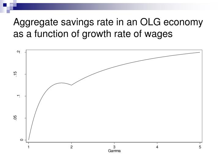 Aggregate savings rate in an OLG economy as a function of growth rate of wages