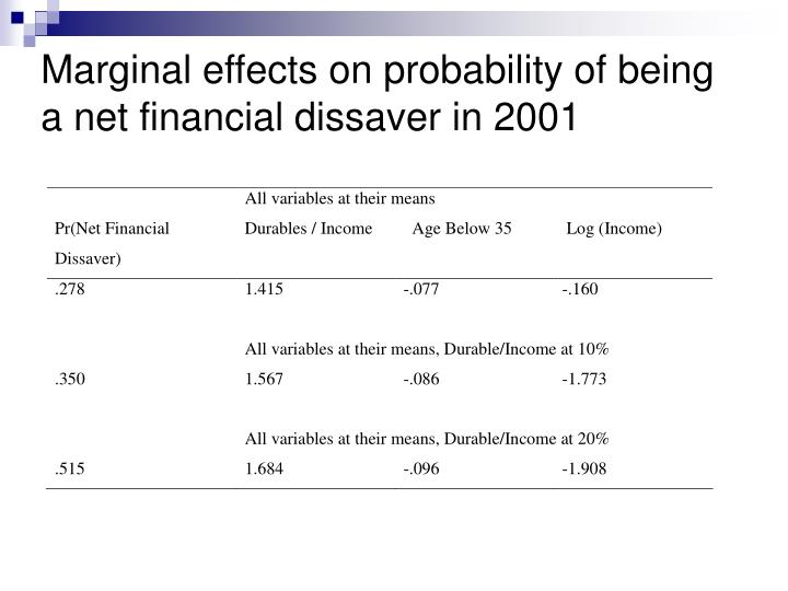 Marginal effects on probability of being a net financial dissaver in 2001