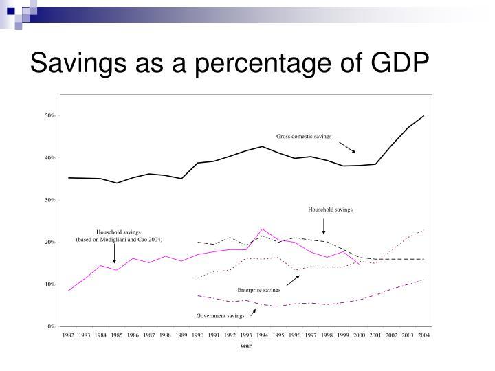 Savings as a percentage of GDP