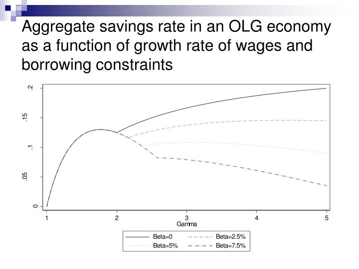 Aggregate savings rate in an OLG economy as a function of growth rate of wages and borrowing constraints