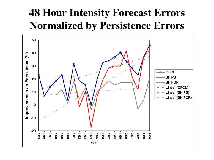 48 Hour Intensity Forecast Errors