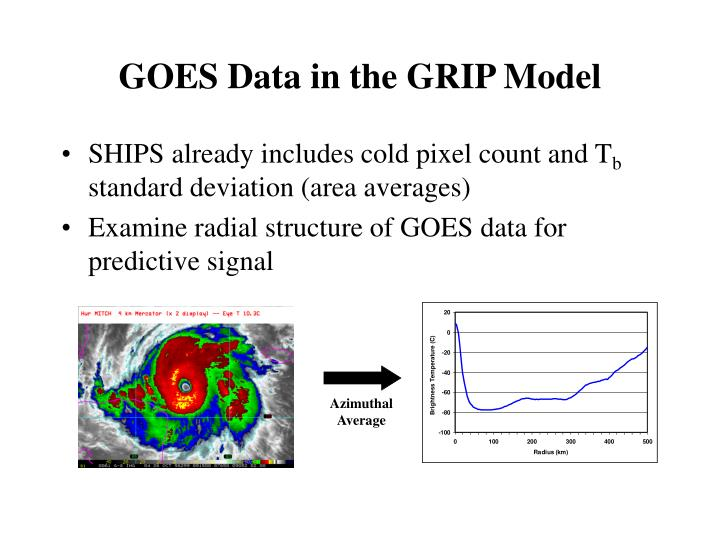 GOES Data in the GRIP Model