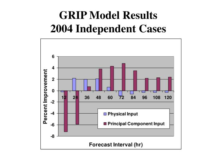 GRIP Model Results
