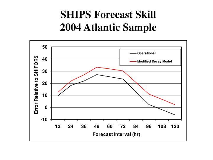 SHIPS Forecast Skill