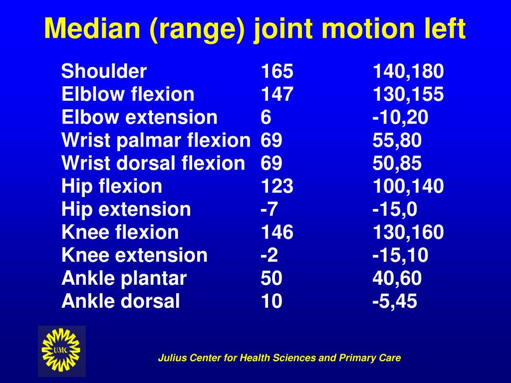 Median (range) joint motion left