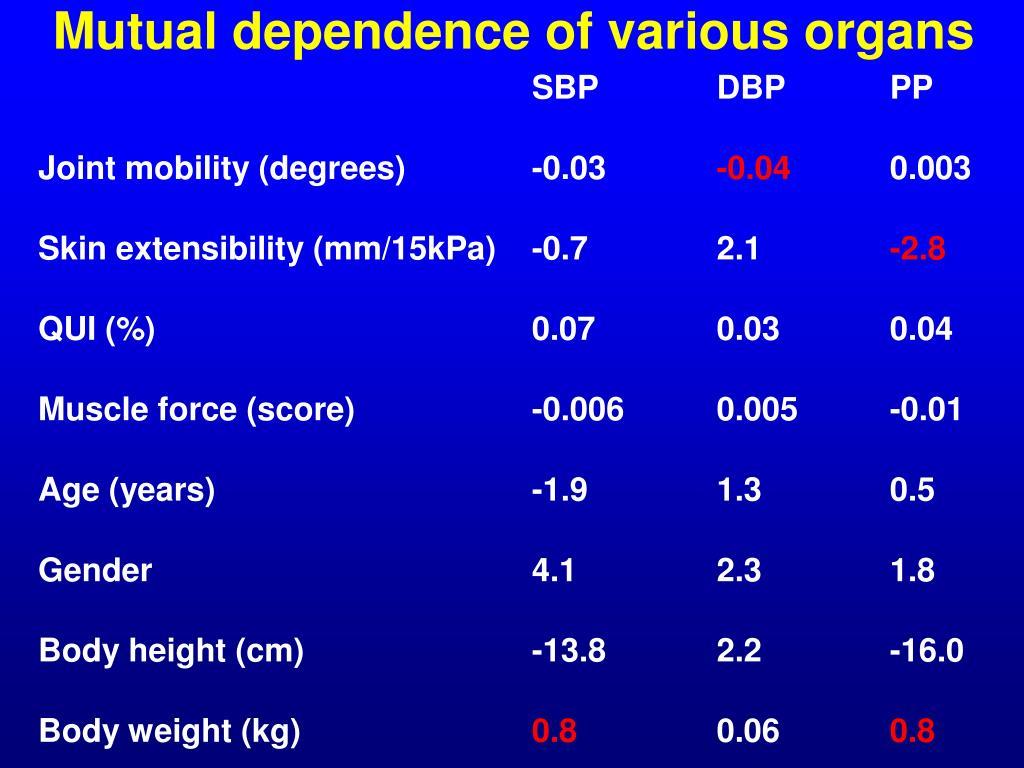 Mutual dependence of various organs