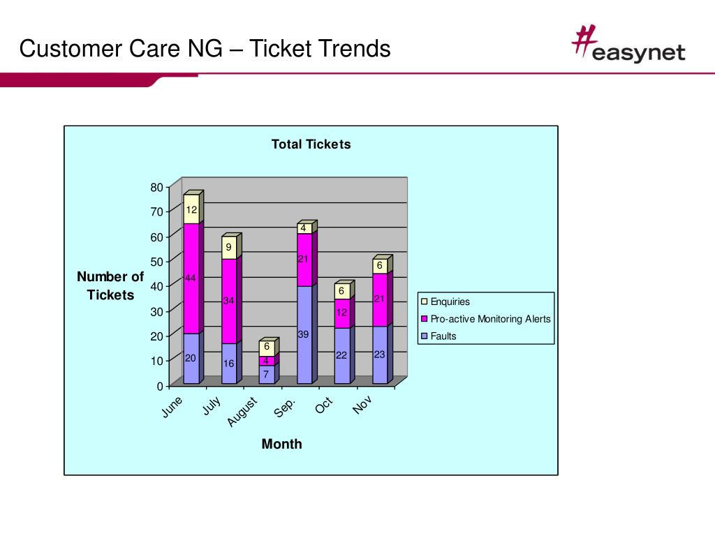 Customer Care NG – Ticket Trends