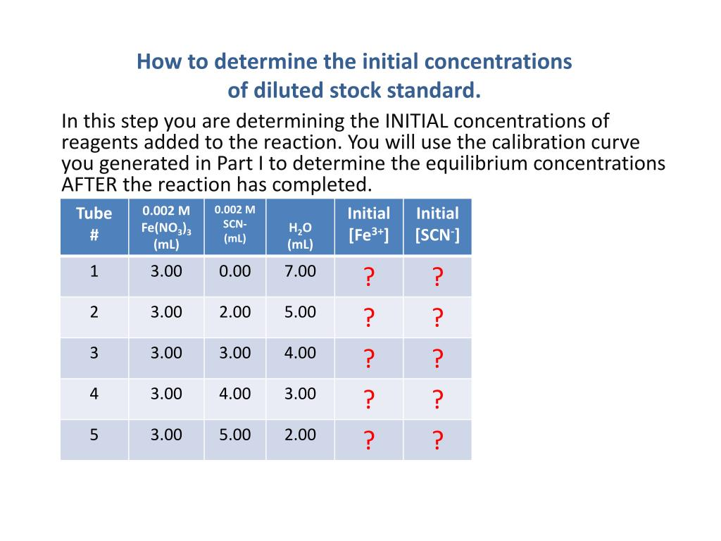 a lab to determine the concentration of scn in keiths sample