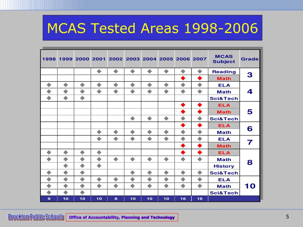 MCAS Tested Areas 1998-2006