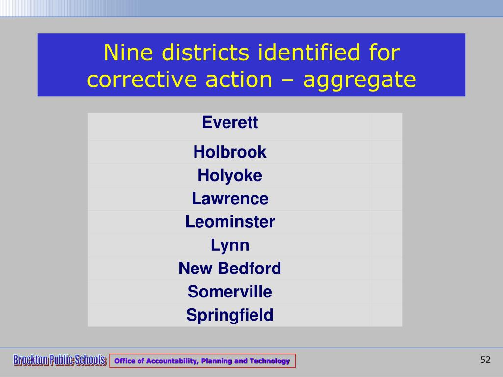 Nine districts identified for