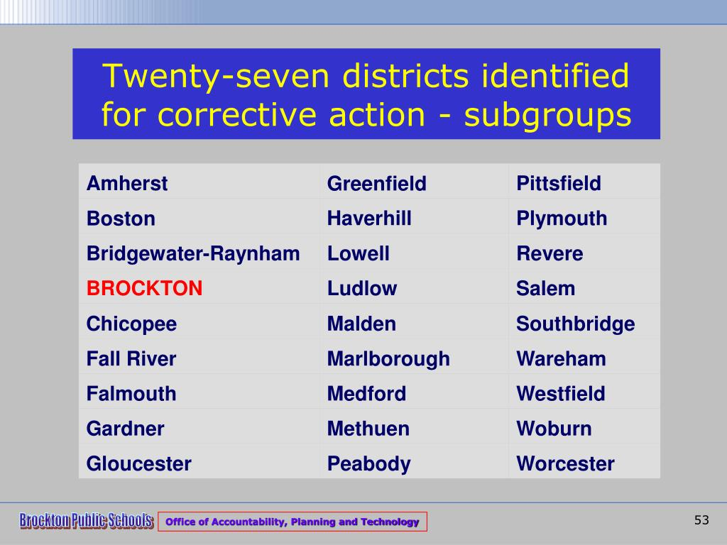Twenty-seven districts identified for corrective action - subgroups