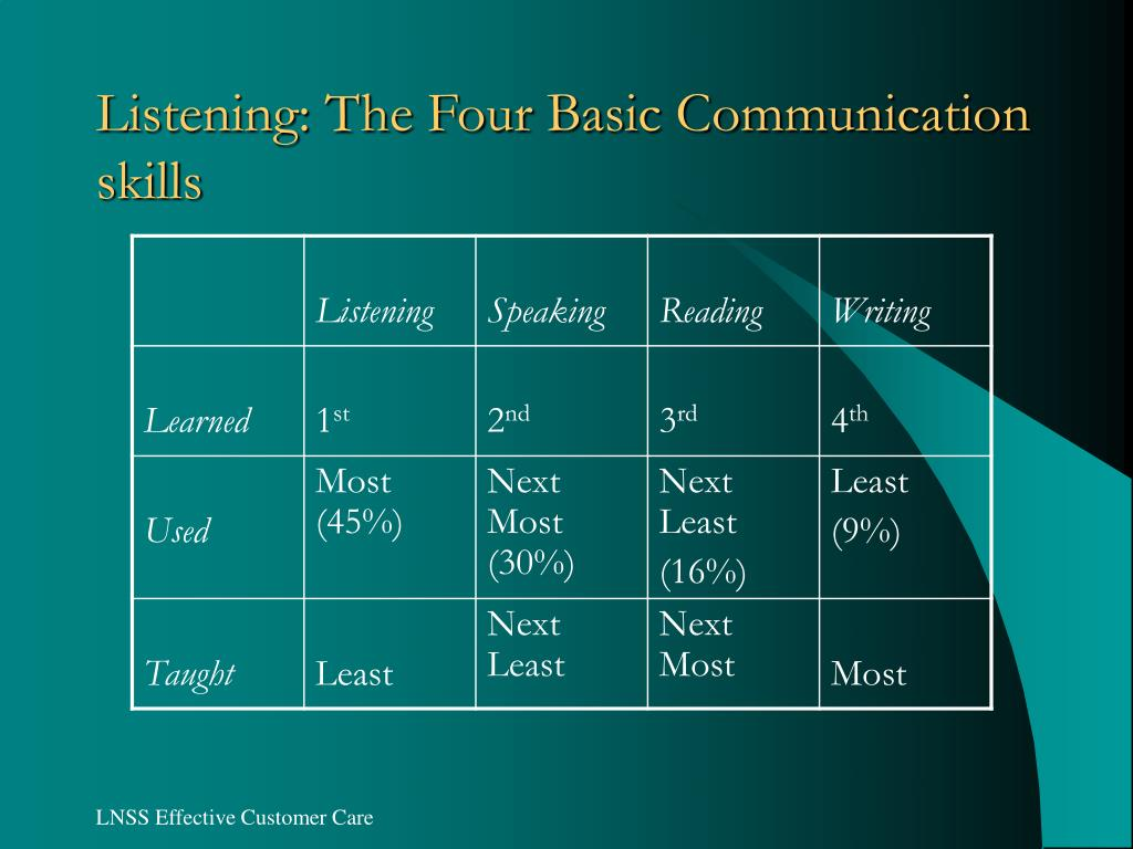 Listening: The Four Basic Communication skills