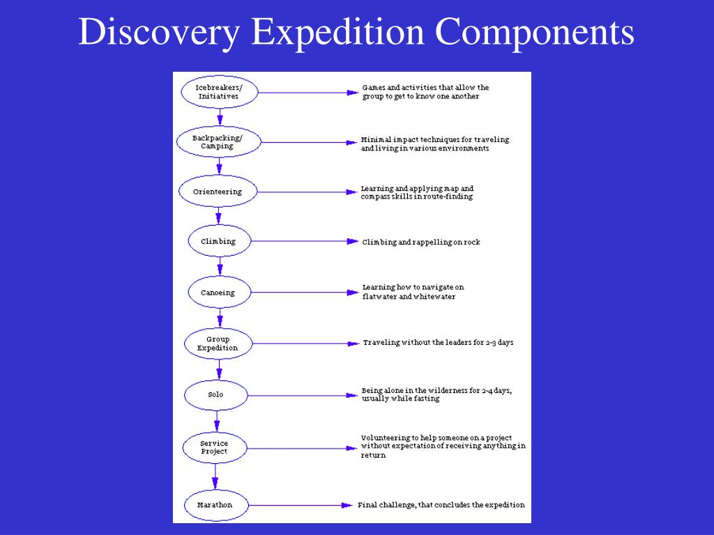Discovery Expedition Components