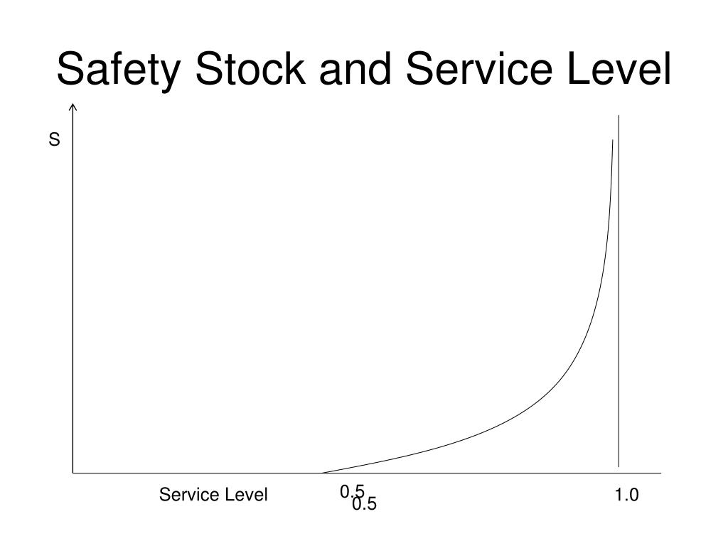 Safety Stock and Service Level