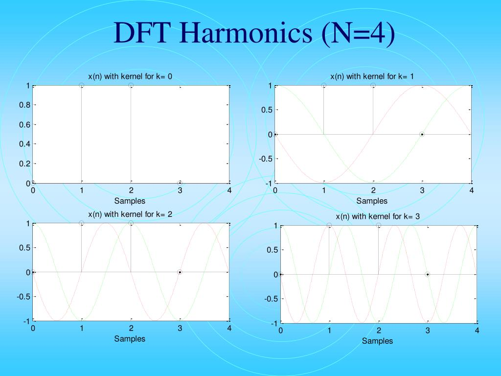 DFT Harmonics (N=4)