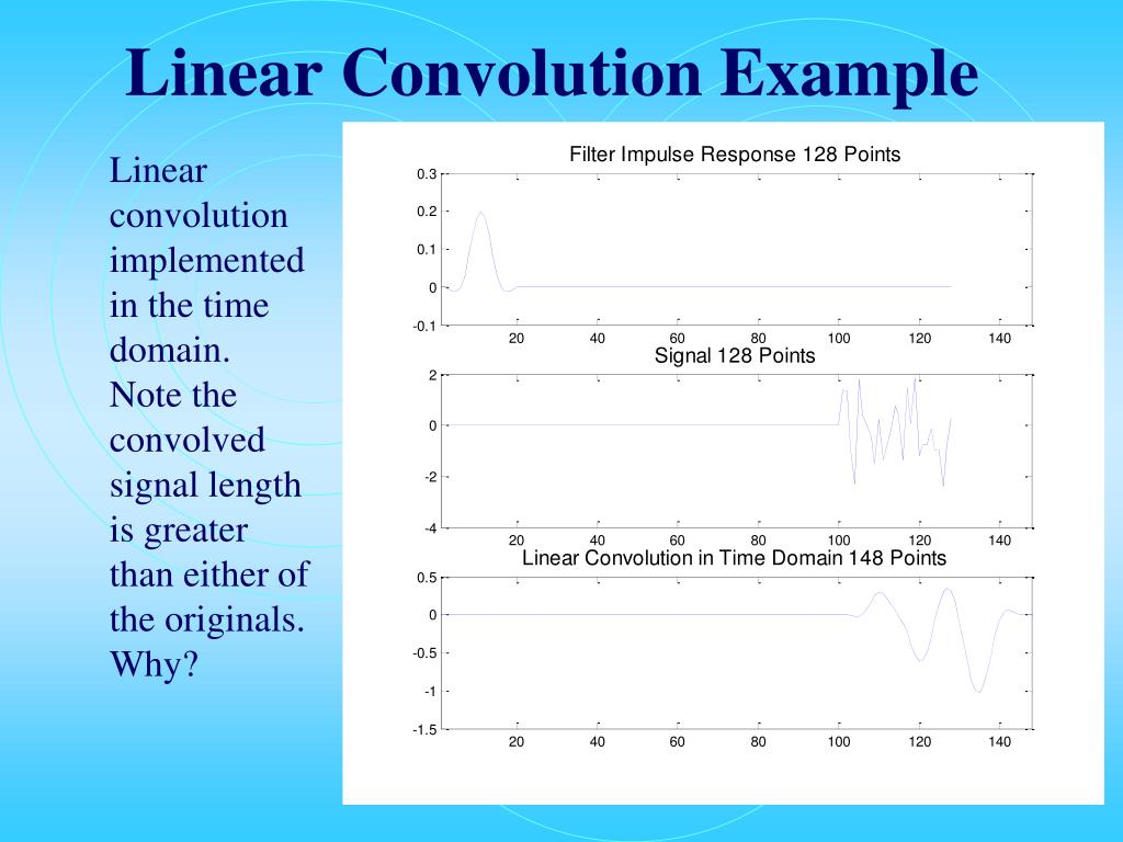 Linear Convolution Example