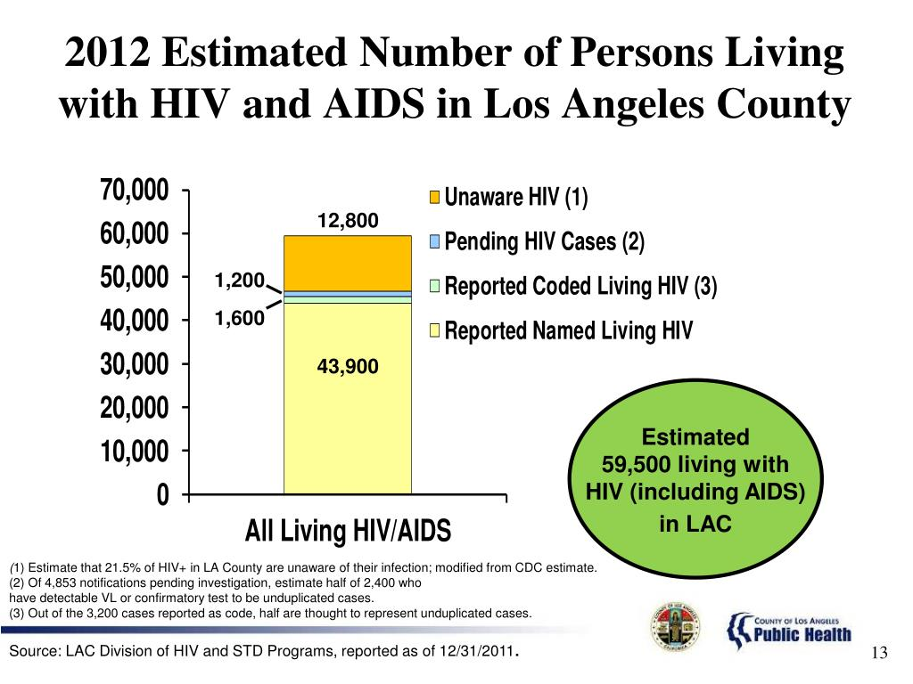 2012 Estimated Number of Persons Living with HIV and AIDS in Los Angeles County
