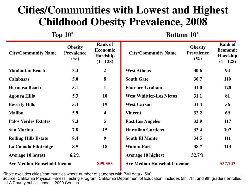 Cities/Communities with Lowest and Highest Childhood Obesity Prevalence, 2008